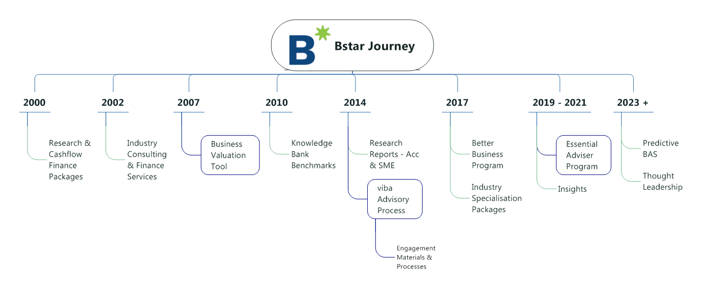 Bstar Journey | Business Advisory