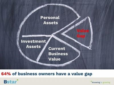 How many of your business clients have a value gap?